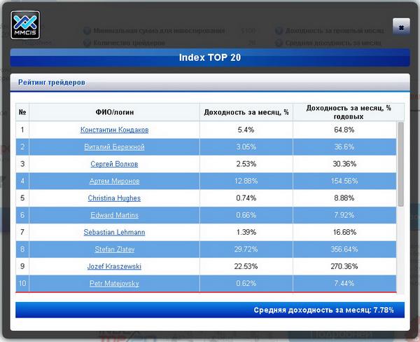 MMCIS доходность за март 2014